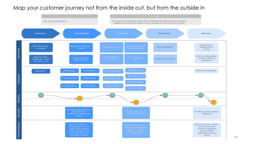 10 Map your customer journey not from the insid...