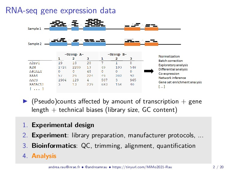 RNA-seq gene expression data (Pseudo)counts affe...