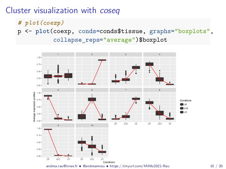 Cluster visualization with coseq # plot(coexp) ...