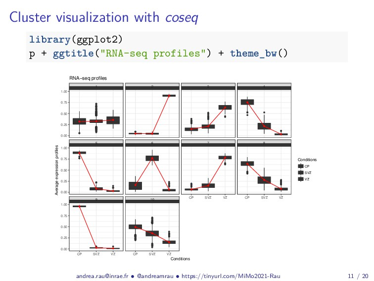 Cluster visualization with coseq library(ggplot...