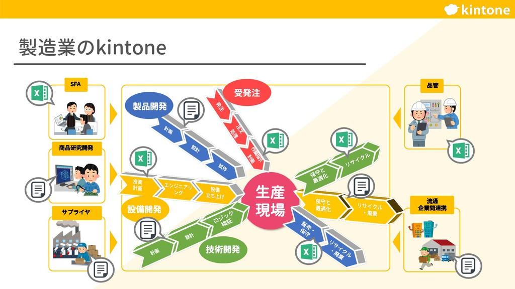 製造業のkintone 生産 現場 SFA 商品研究開発 品管 サプライヤ 流通 企業間連携 ...