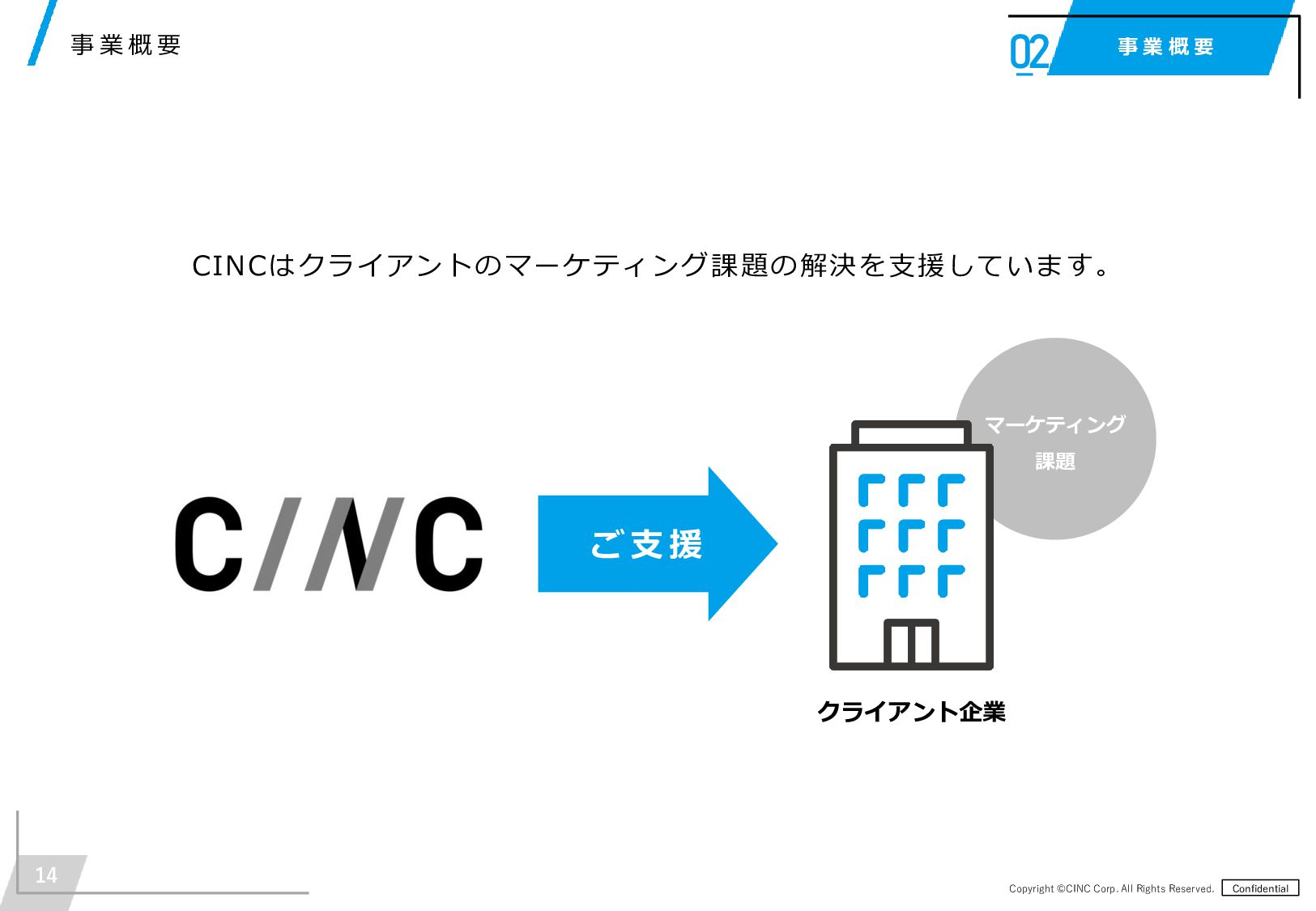 Copyright ©CINC Corp. All Rights Reserved. Confi...