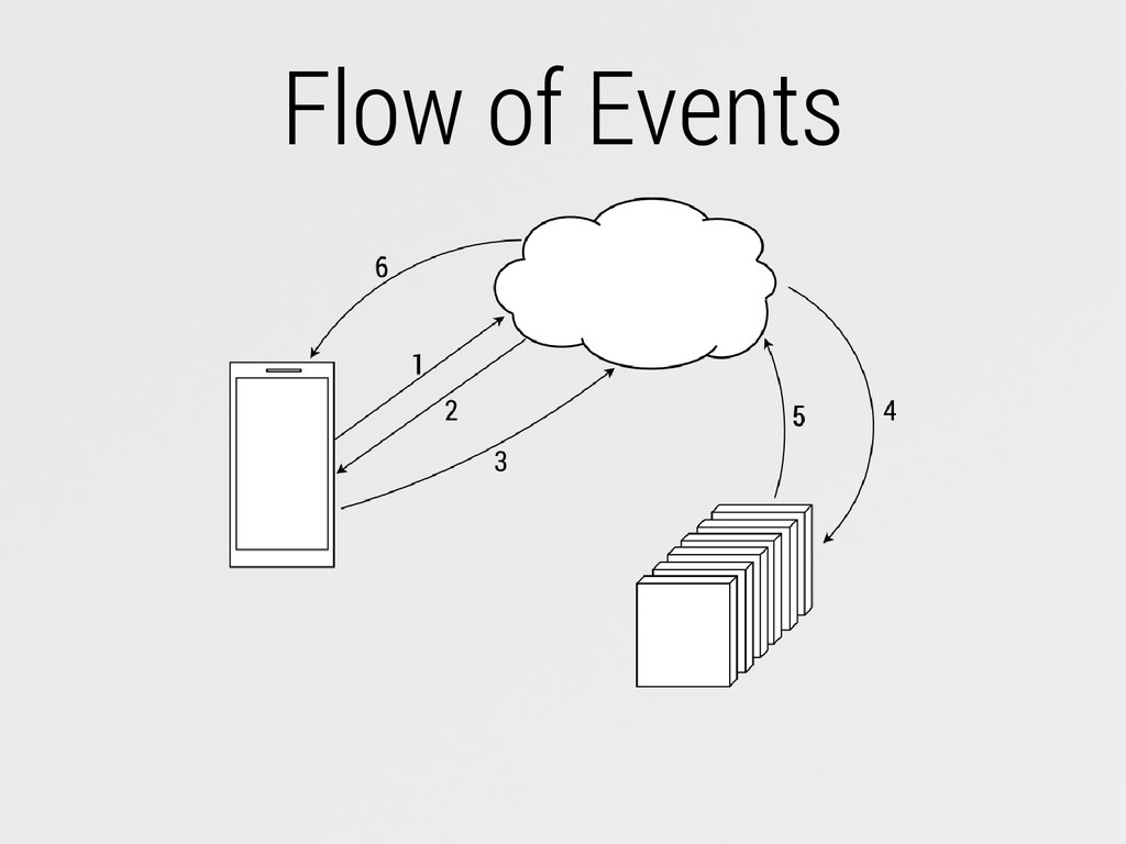 Flow of Events
