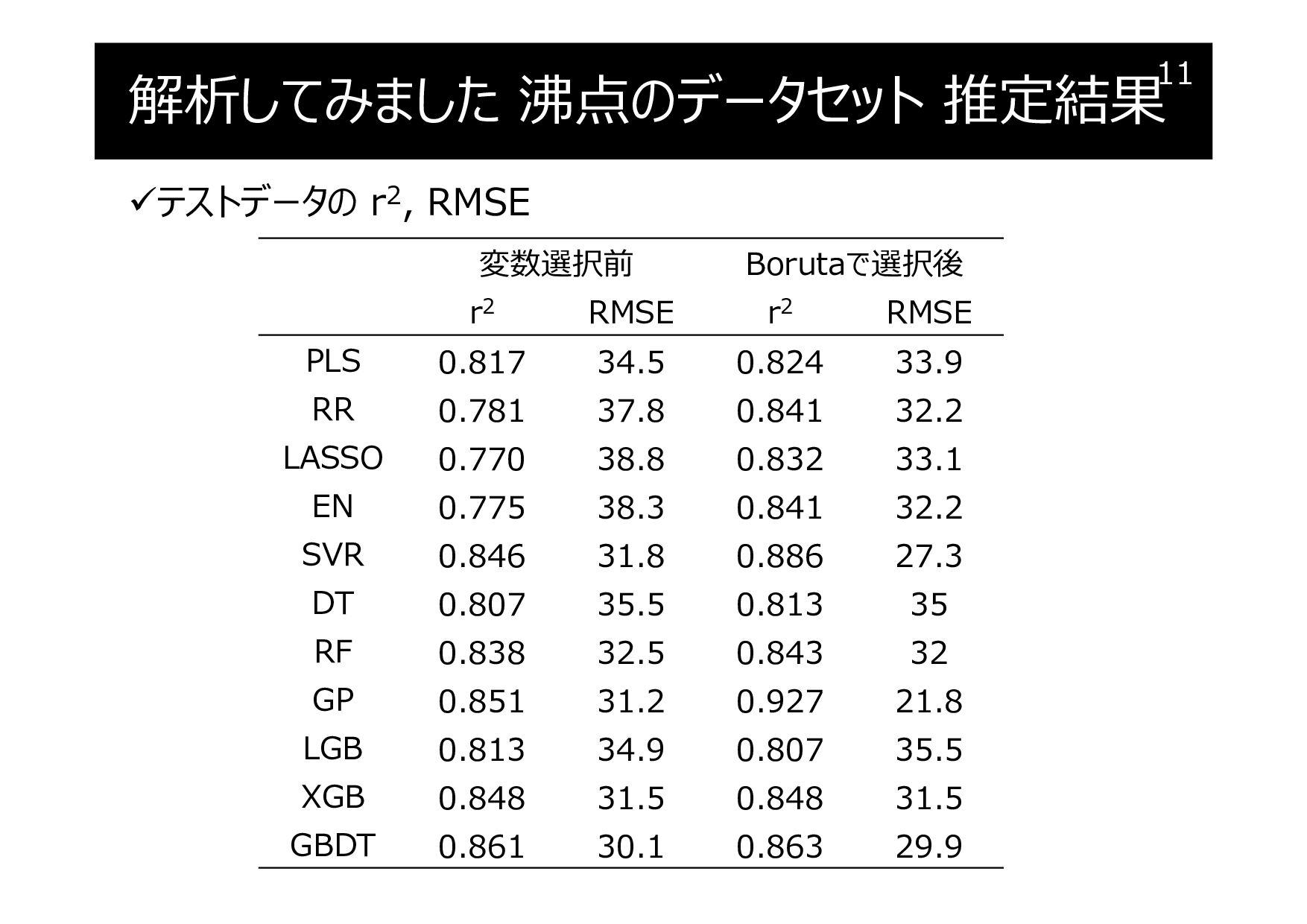 解析してみました 沸点のデータセット 推定結果 テストデータの r2, RMSE 11 変数...