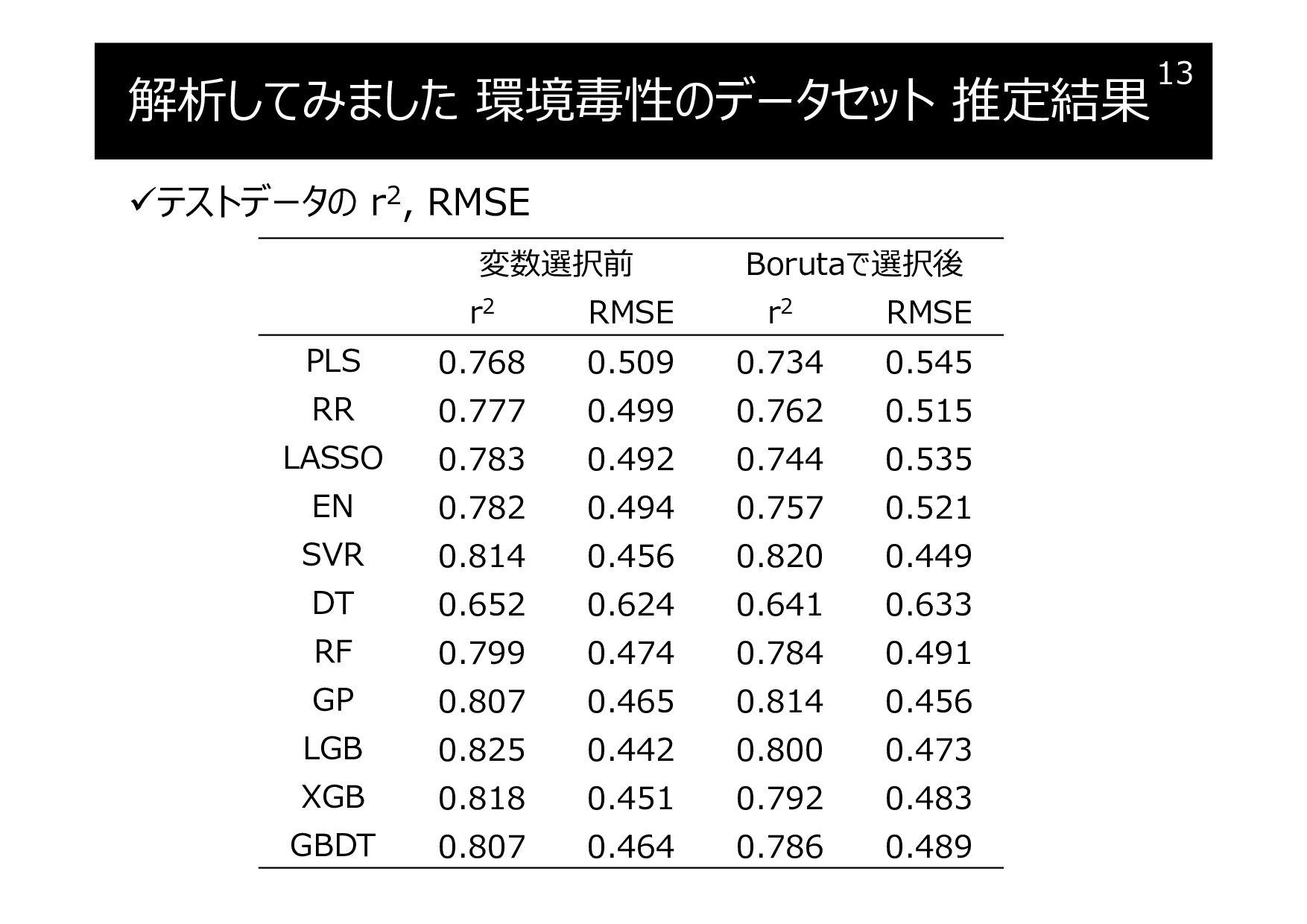 解析してみました 環境毒性のデータセット 推定結果 テストデータの r2, RMSE 13 ...