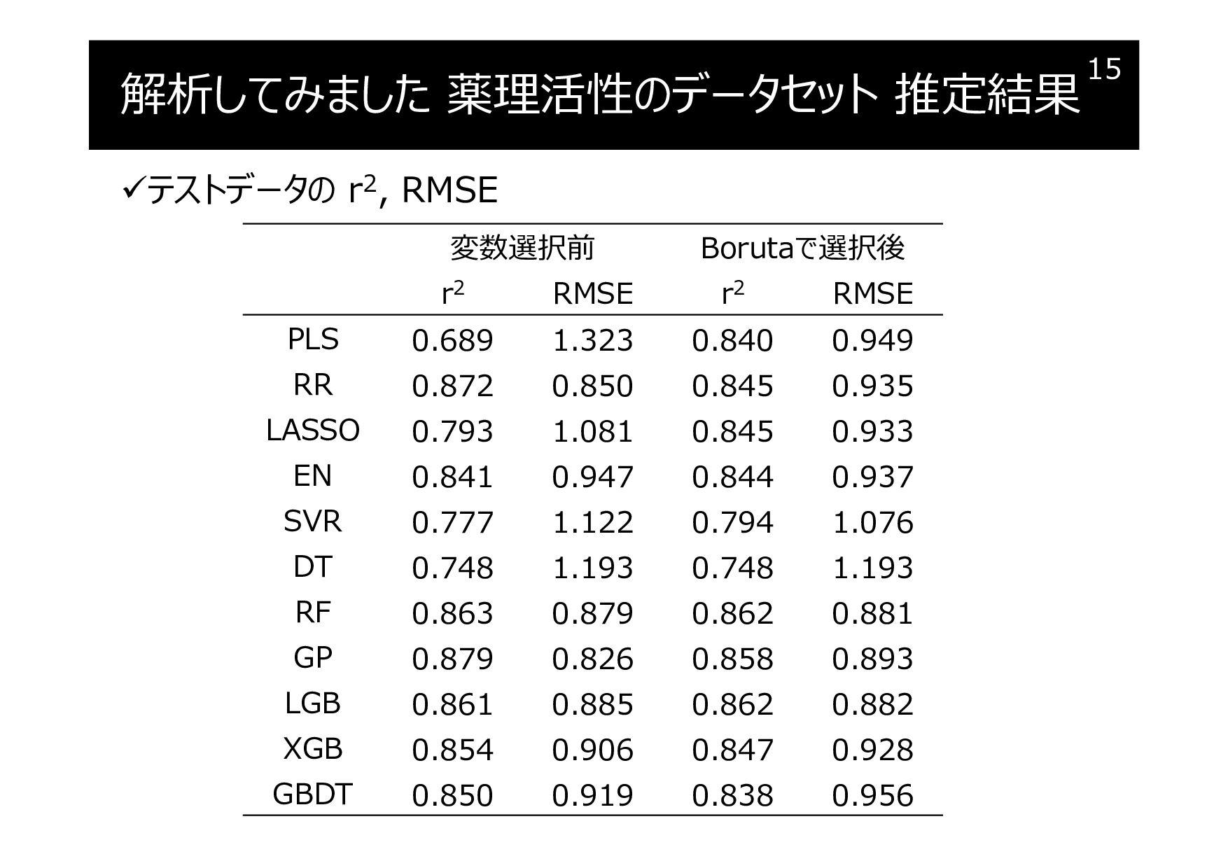 解析してみました 薬理活性のデータセット 推定結果 テストデータの r2, RMSE 15 ...