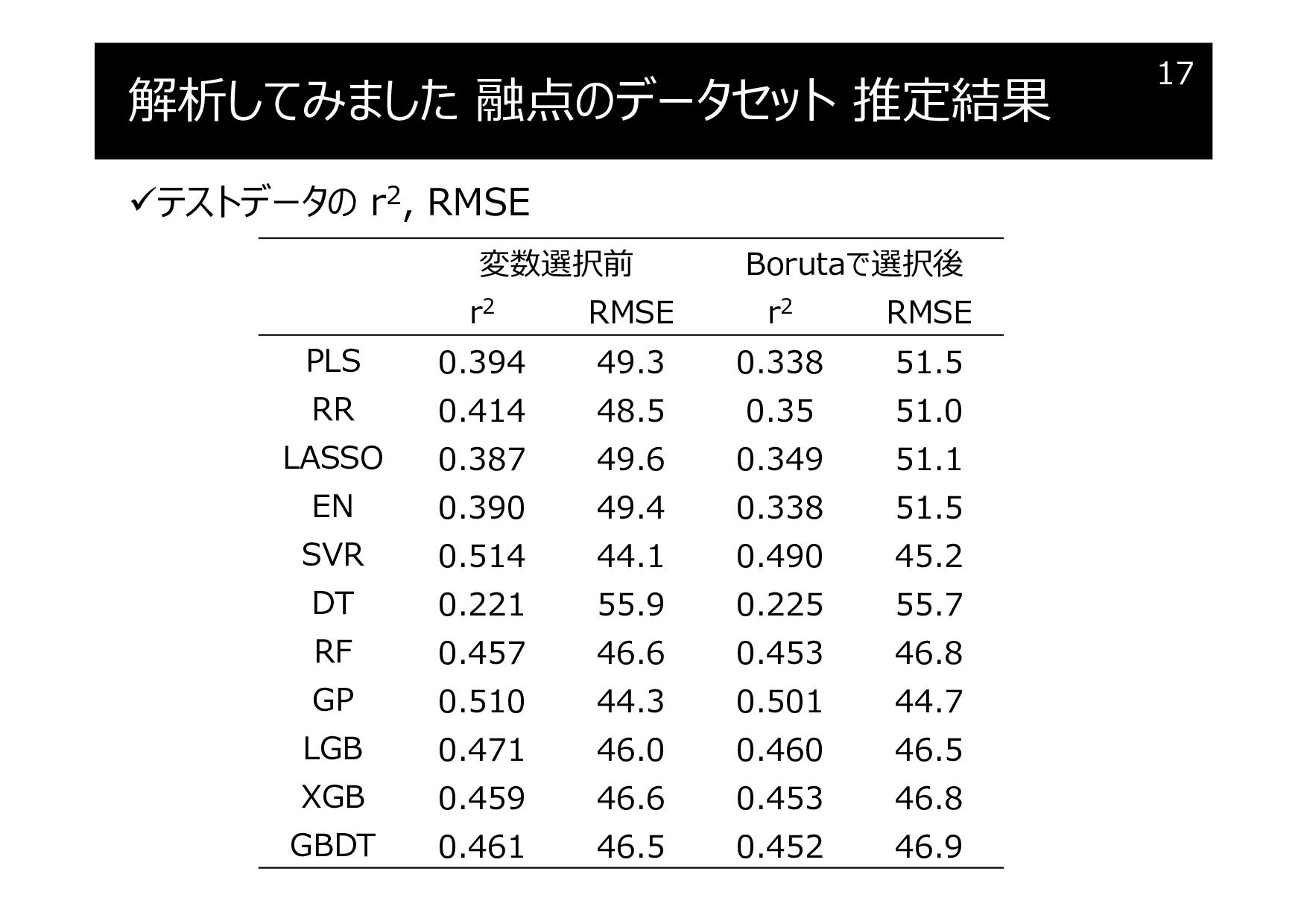 解析してみました 融点のデータセット 推定結果 テストデータの r2, RMSE 17 変数...