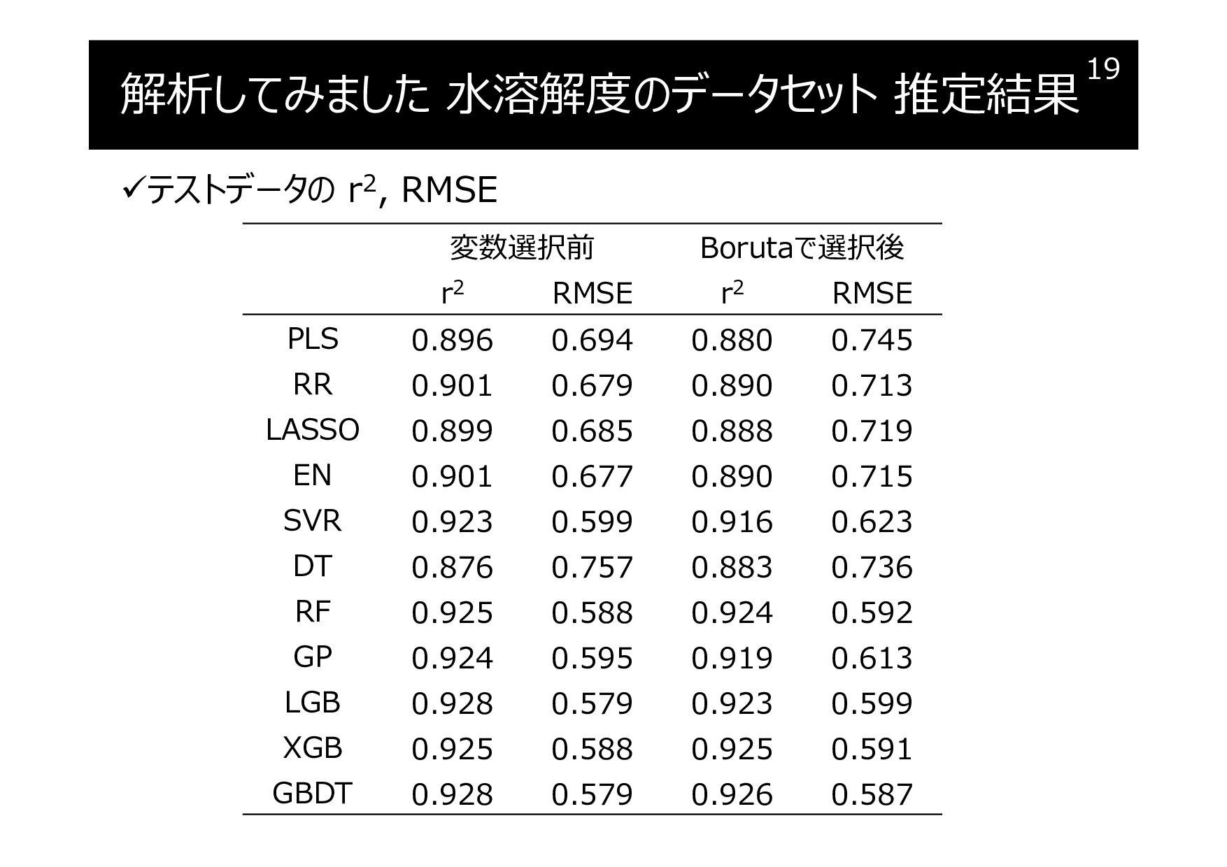 解析してみました 水溶解度のデータセット 推定結果 テストデータの r2, RMSE 19 ...