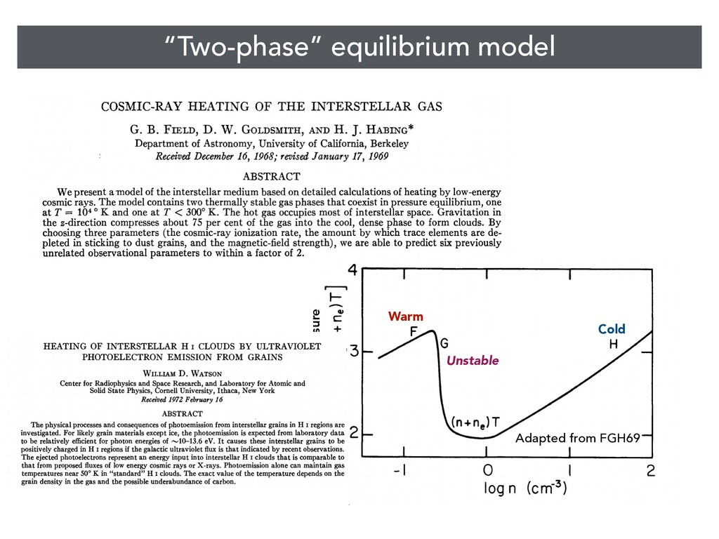 """""""Two-phase"""" equilibrium model Cold Warm Unstabl..."""
