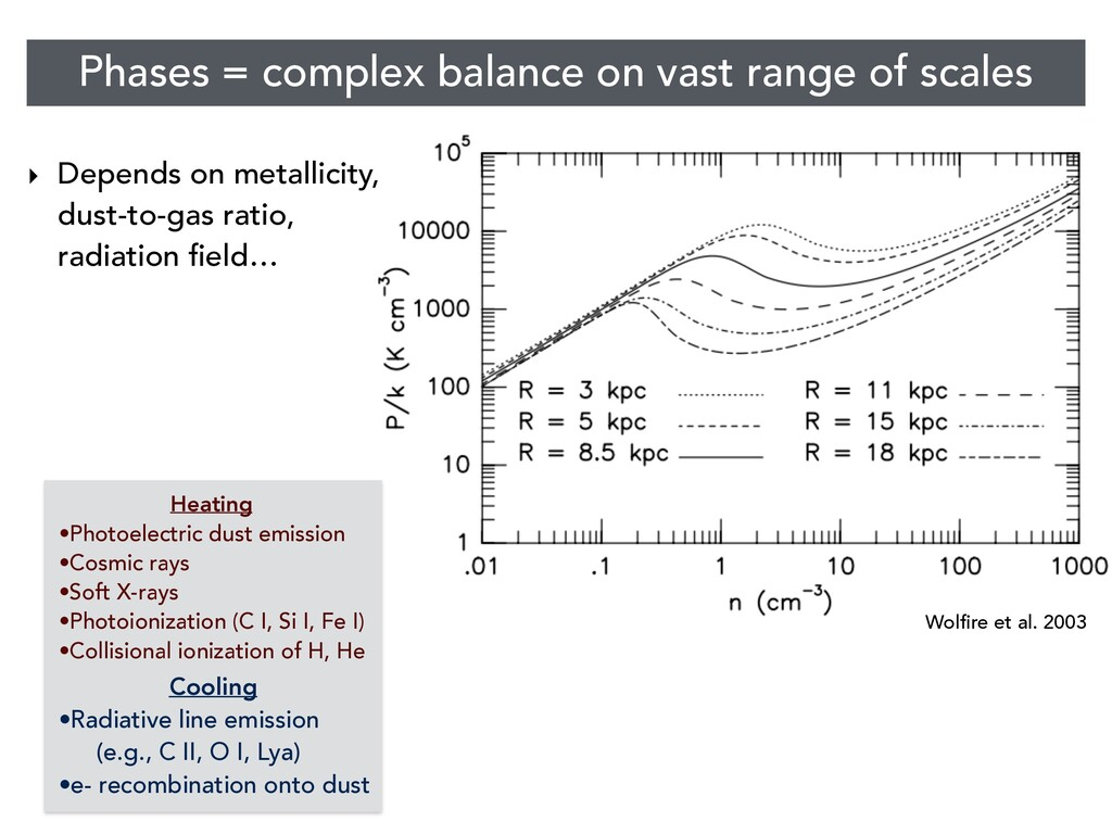 Wolfire et al. 2003 ‣ Depends on metallicity, d...