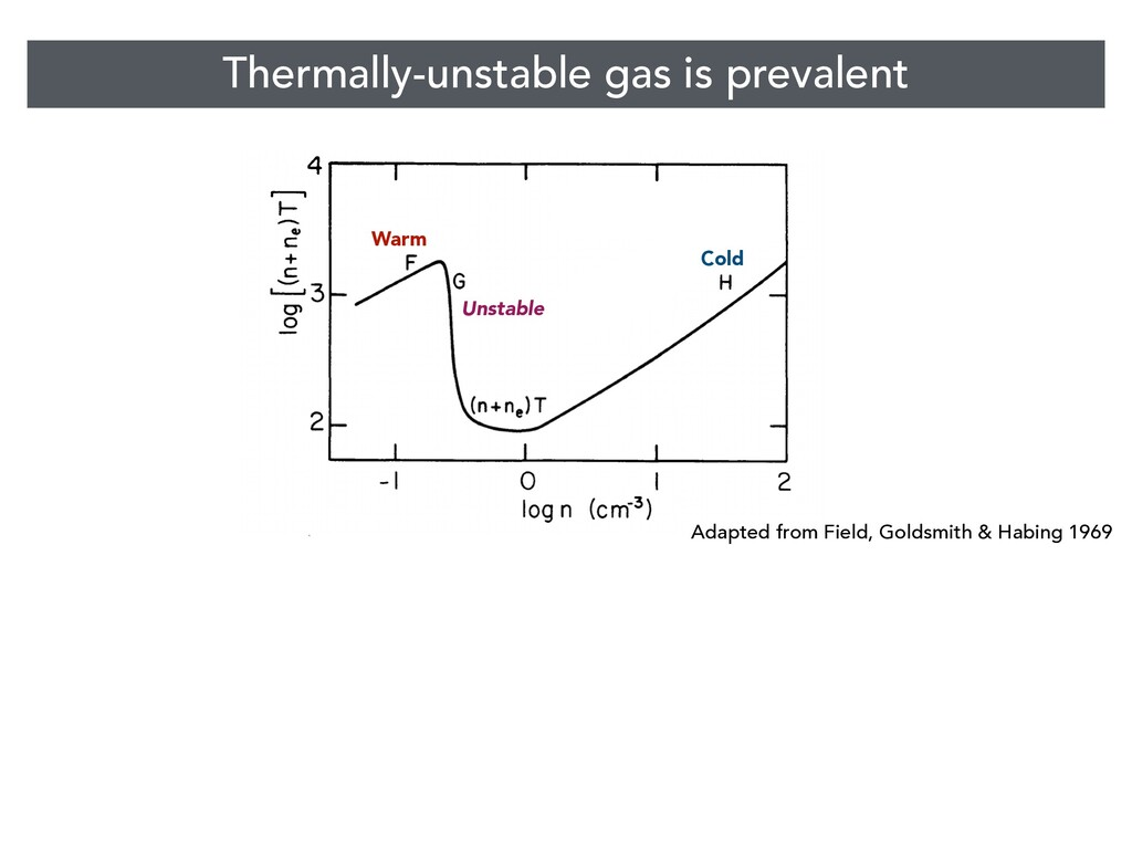 Thermally-unstable gas is prevalent Cold Warm U...