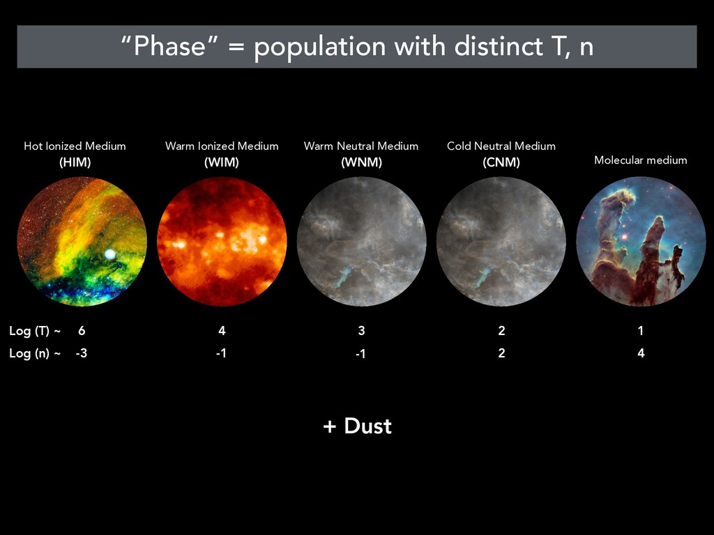 """""""Phase"""" = population with distinct T, n Hot Ion..."""