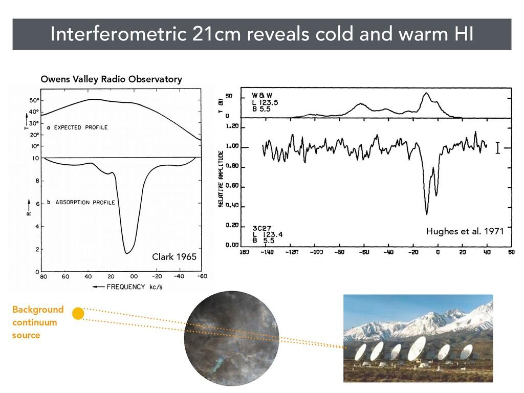 Interferometric 21cm reveals cold and warm HI H...