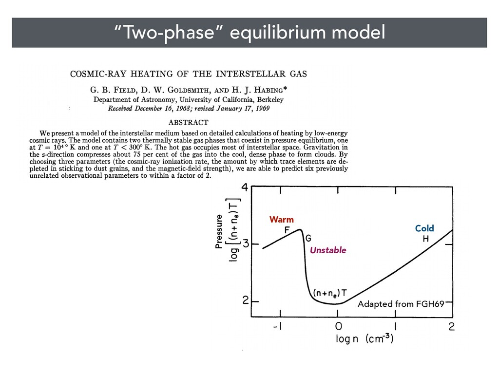 """""""Two-phase"""" equilibrium model Adapted from FGH6..."""