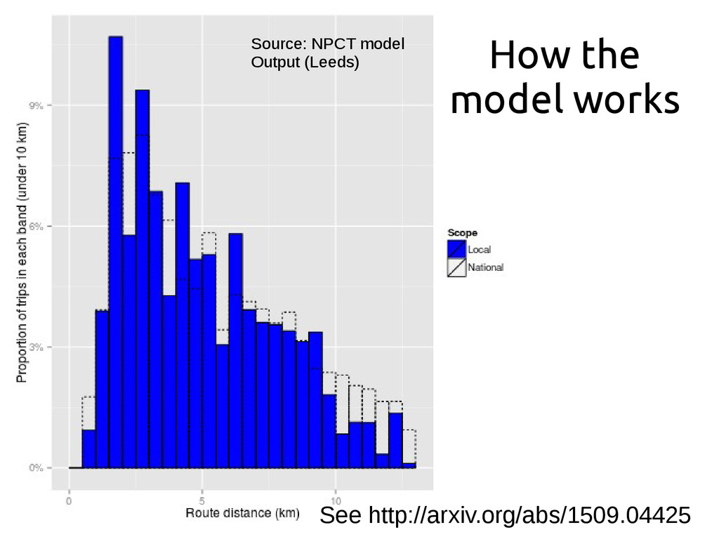How the model works Source: NPCT model Output (...
