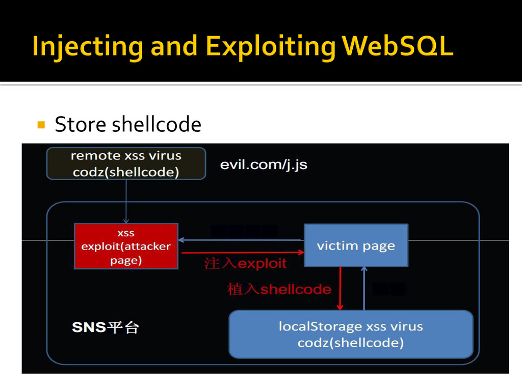  Store shellcode