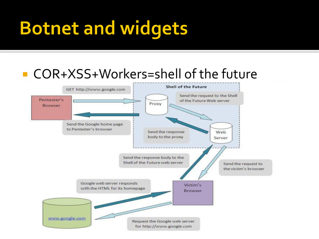  COR+XSS+Workers=shell of the future