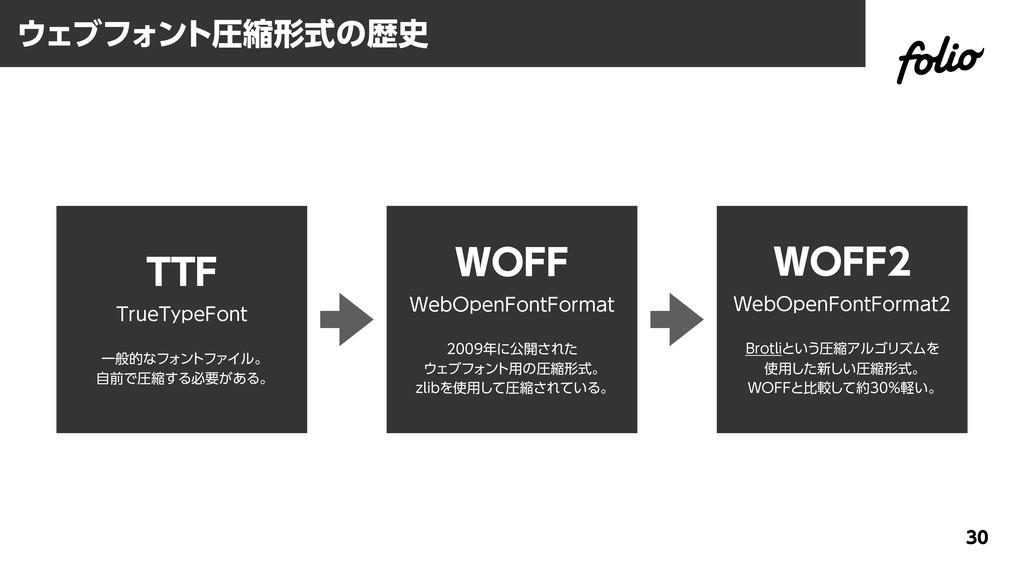 ウェブフォント圧縮形式の歴史 30 WOFF WebOpenFontFormat 2009年に...