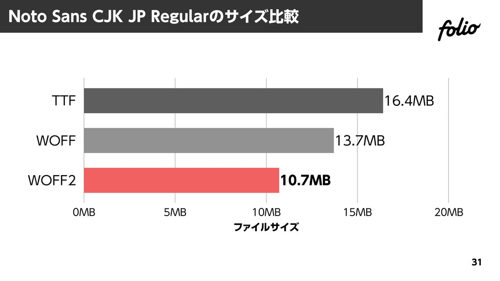 Noto Sans CJK JP Regularのサイズ比較 31 TTF WOFF WOFF...
