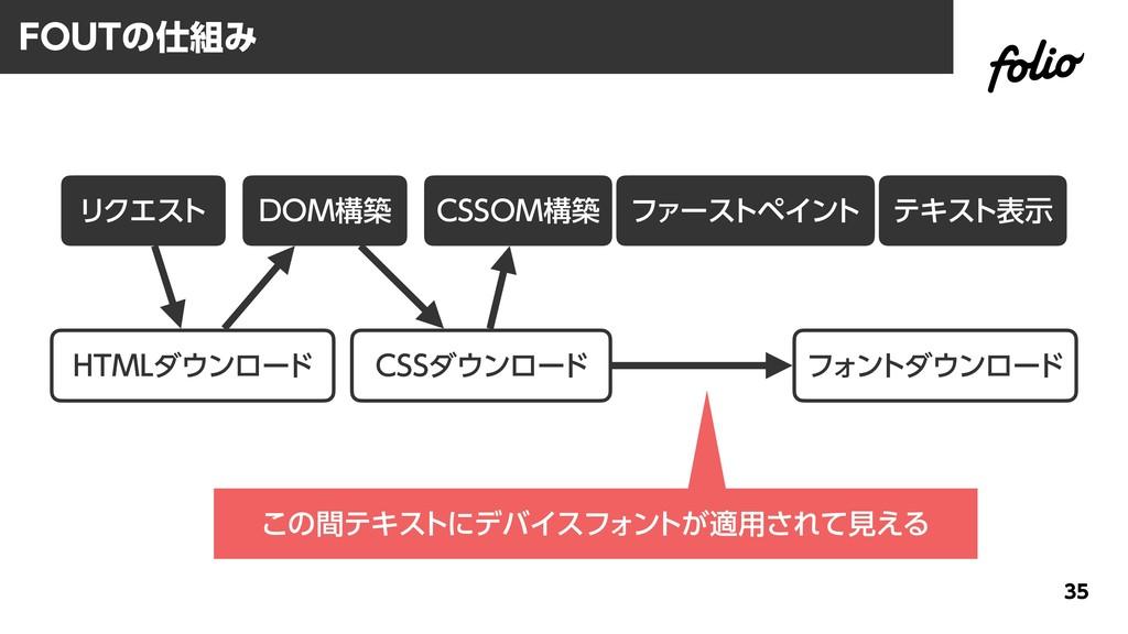 FOUTの仕組み 35 リクエスト HTMLダウンロード DOM構築 CSSOM構築 ファース...
