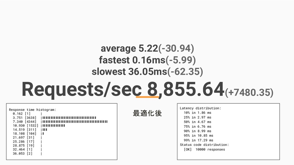 average 5.22(-30.94) fastest 0.16ms(-5.99) slow...