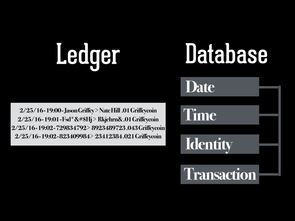 Ledger Database Date Time Identity Transaction
