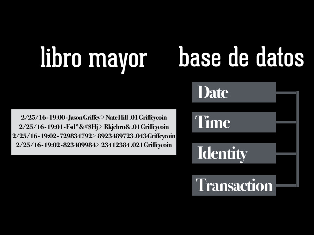 libro mayor base de datos Date Time Identity Tr...