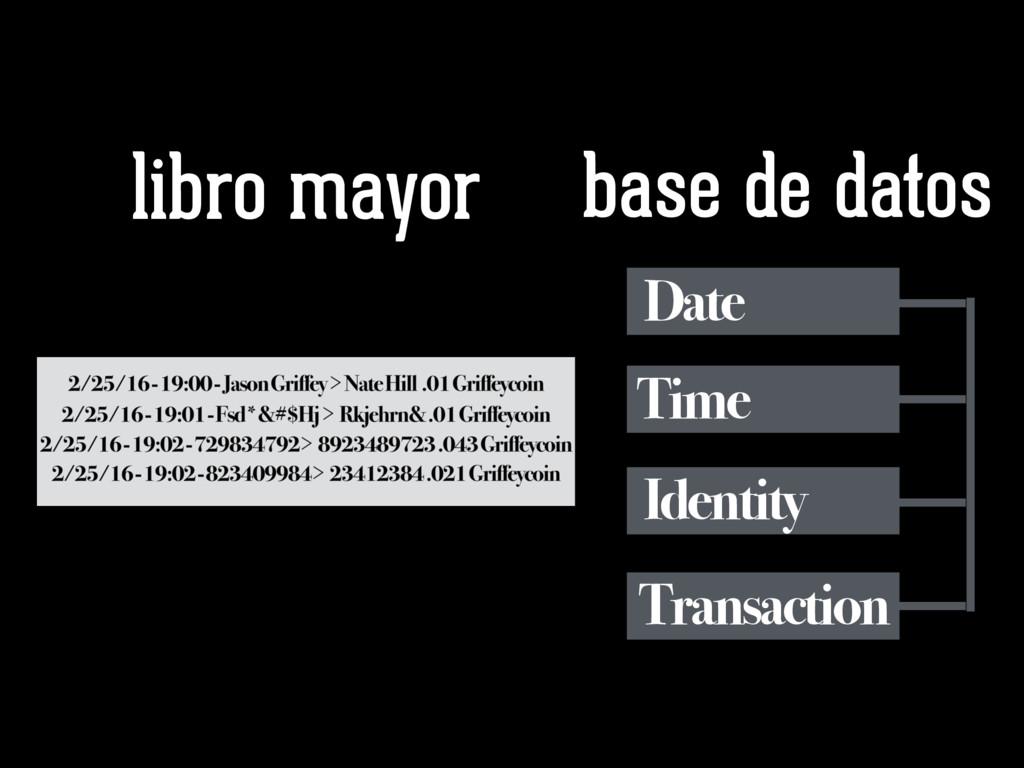 libro mayor base de datos Date Time Identity Tr...