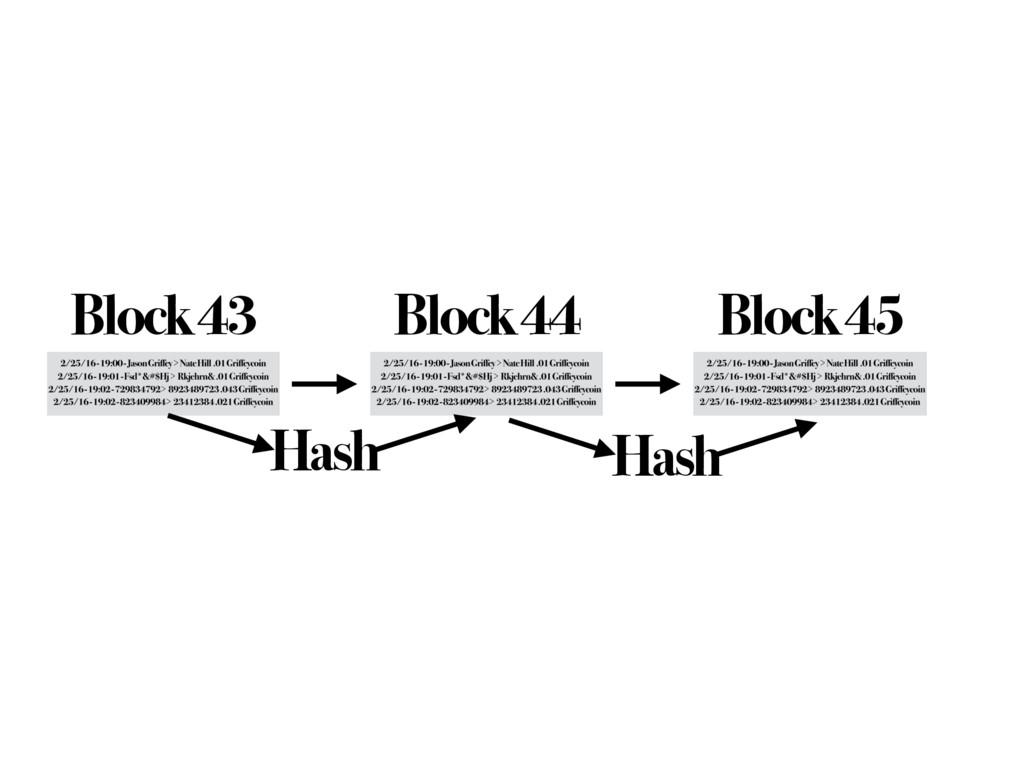 Block 43 Block 44 Hash Block 45 Hash
