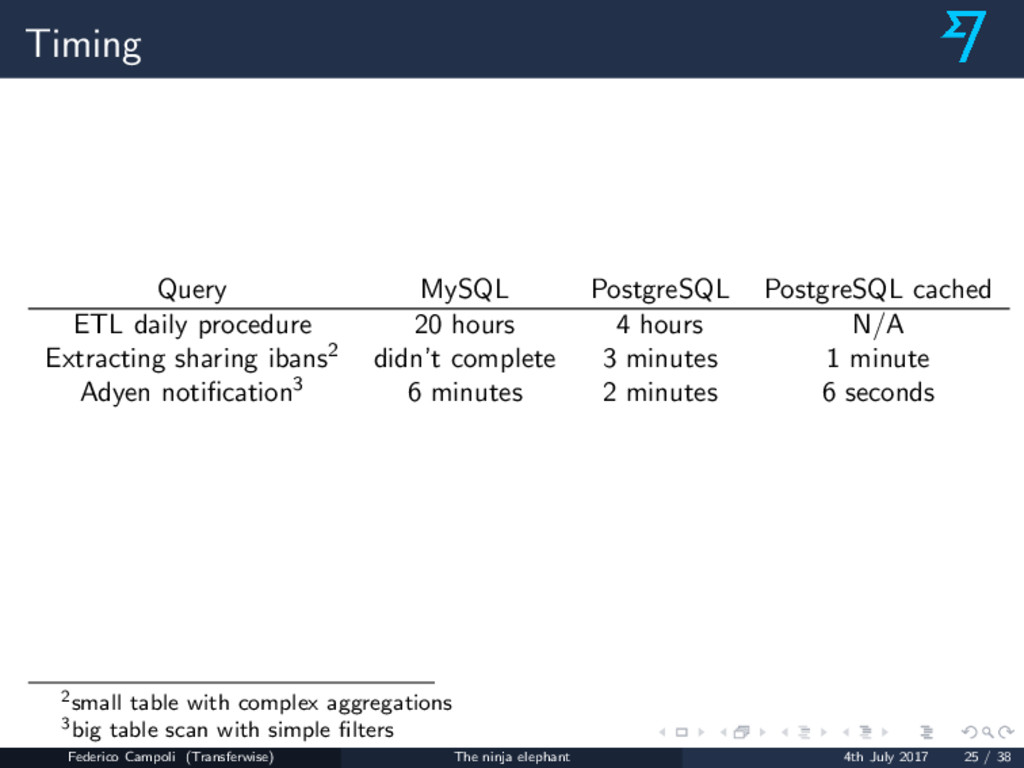 Timing Query MySQL PostgreSQL PostgreSQL cached...
