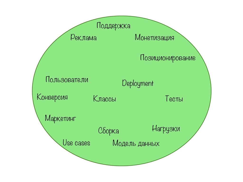 Круг забот Классы Тесты Позиционирование Маркет...
