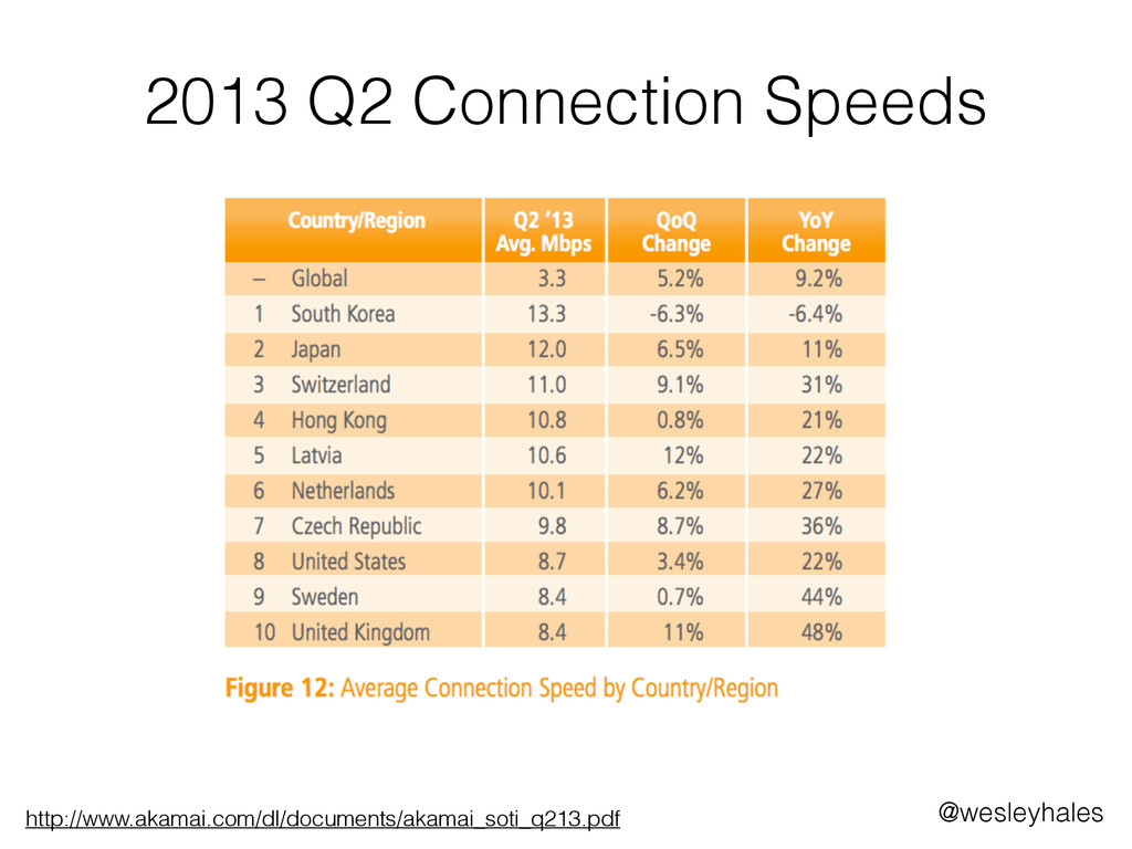 2013 Q2 Connection Speeds http://www.akamai.com...