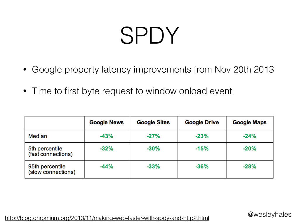 SPDY • Google property latency improvements fro...