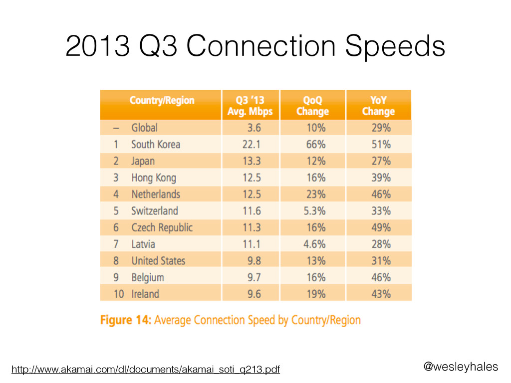 2013 Q3 Connection Speeds http://www.akamai.com...