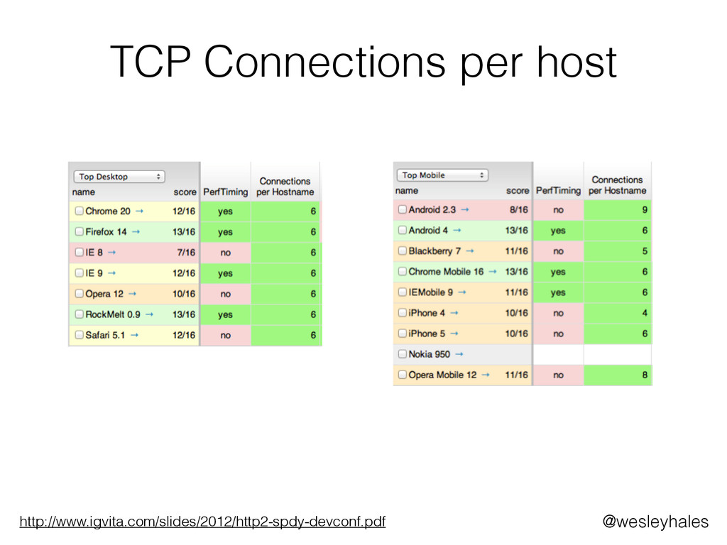 TCP Connections per host http://www.igvita.com/...