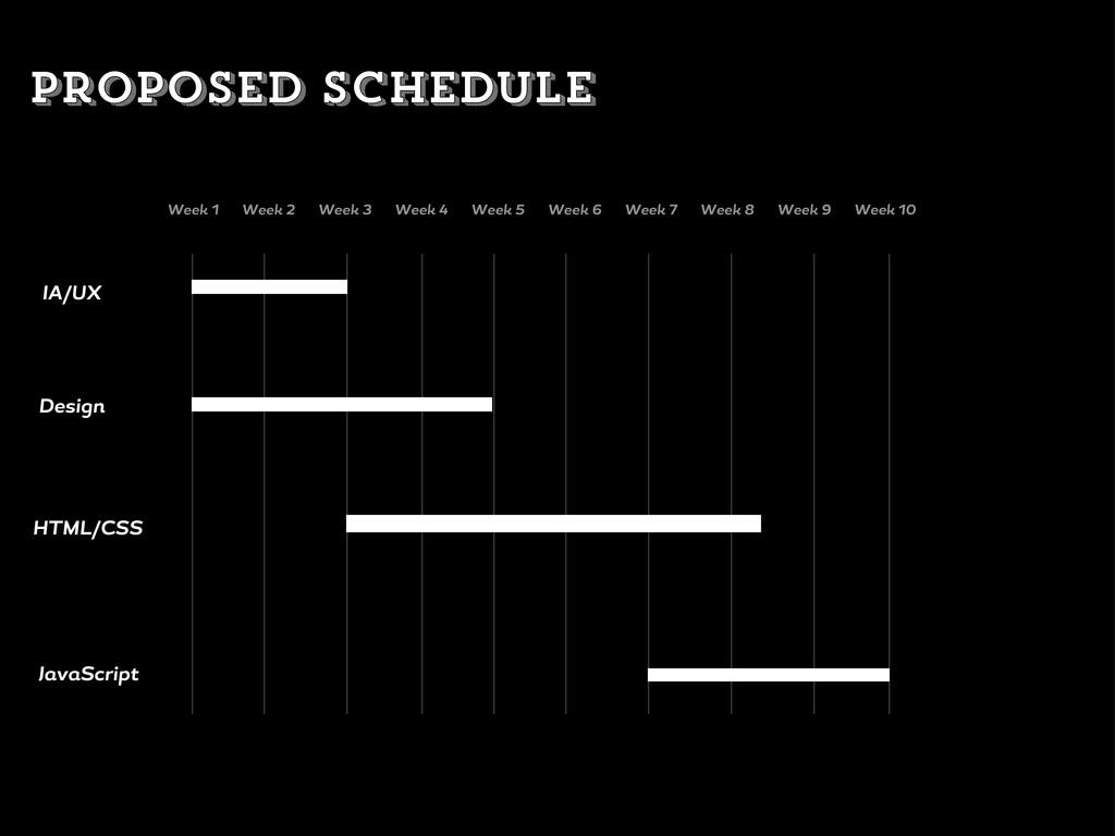 IA/UX Desi n HTML/CSS J v Script Week 1 Week 2 ...