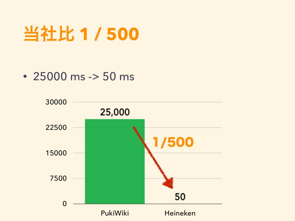ࣾൺ 1 / 500 • 25000 ms -> 50 ms 0 7500 15000 22...