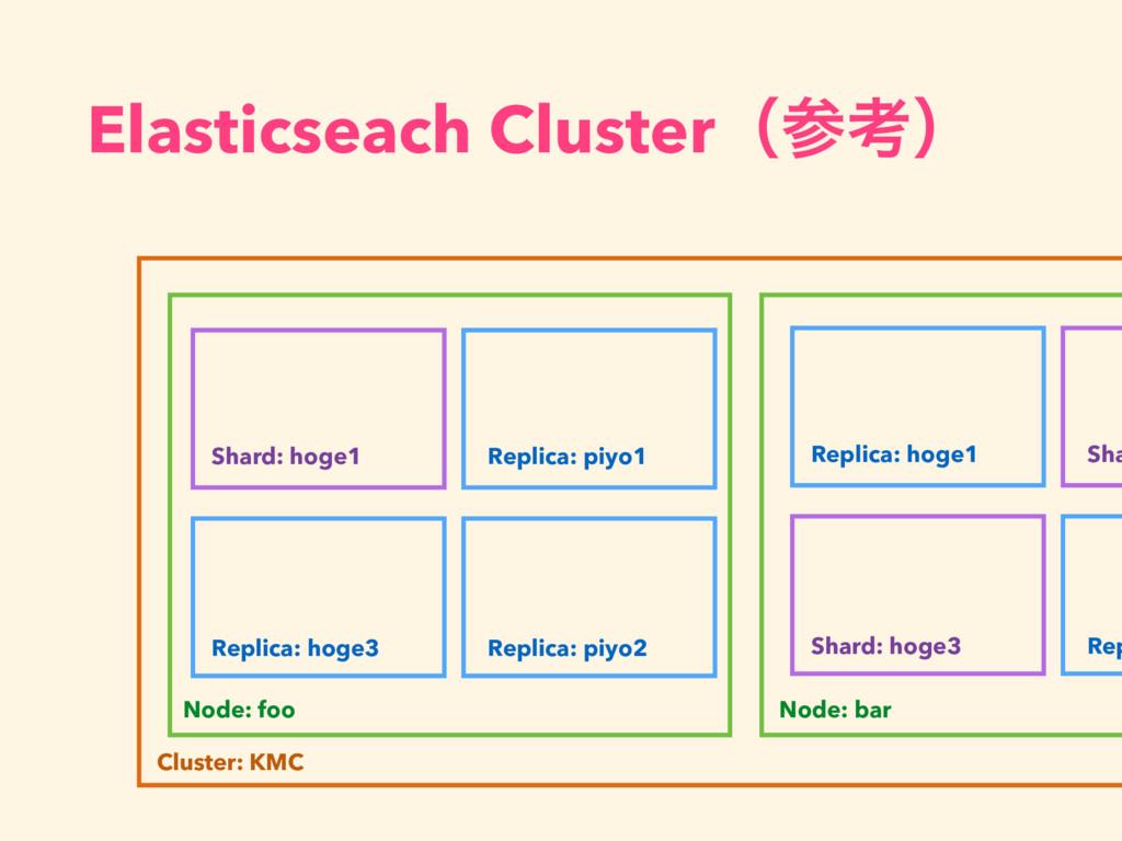 Elasticseach Clusterʢߟʣ Cluster: KMC Node: foo...