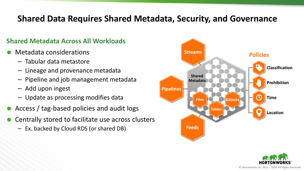 © Hortonworks Inc. 2011 – 2016. All Rights Rese...