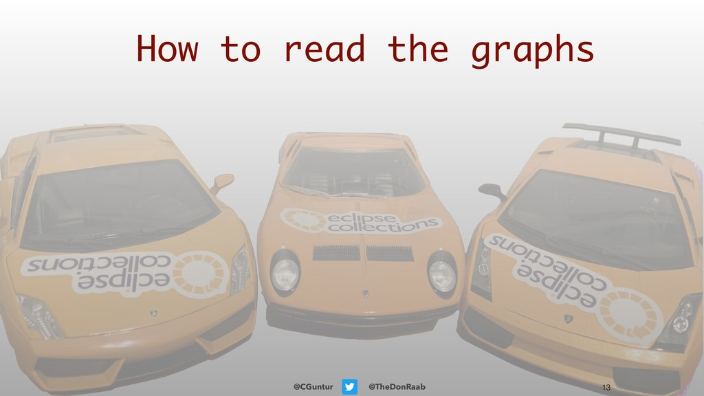 @CGuntur @TheDonRaab !13 How to read the graphs