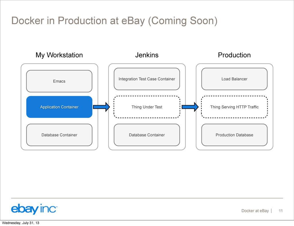 Docker at eBay Docker in Production at eBay (Co...