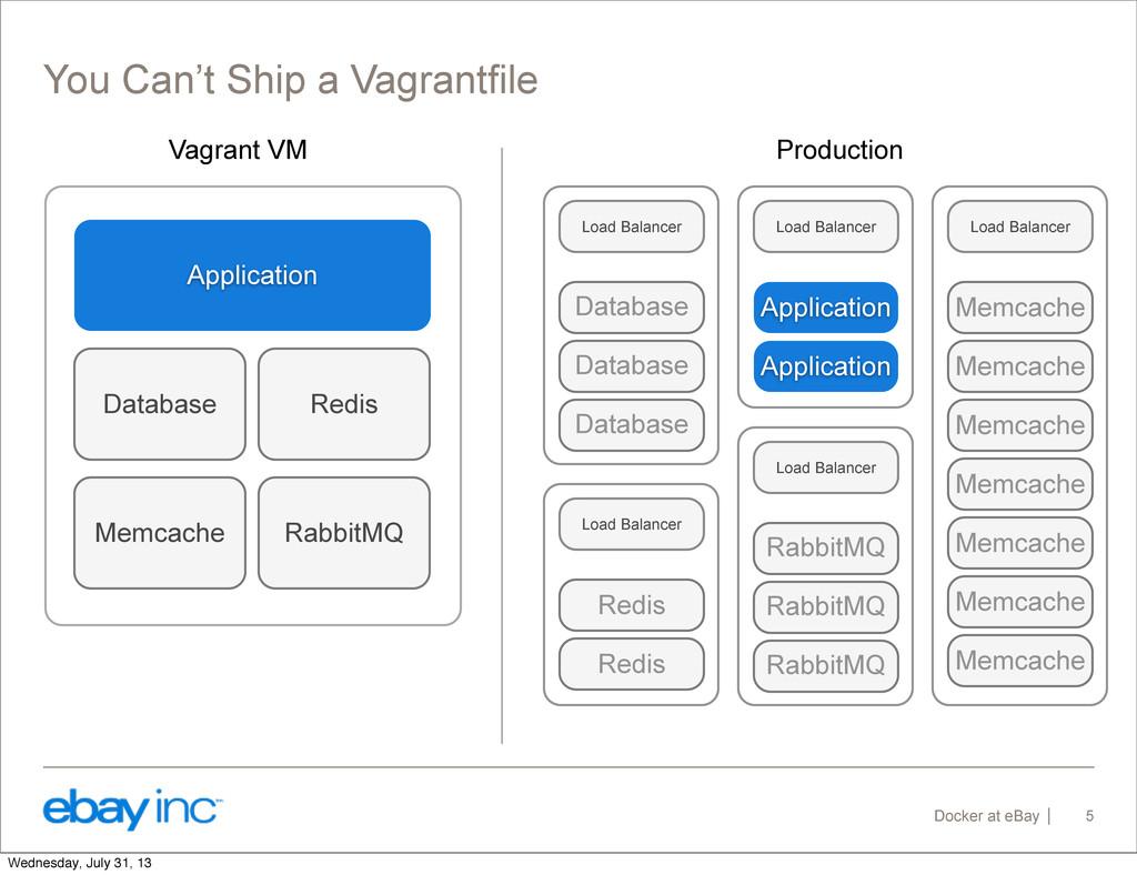 Docker at eBay You Can't Ship a Vagrantfile 5 V...