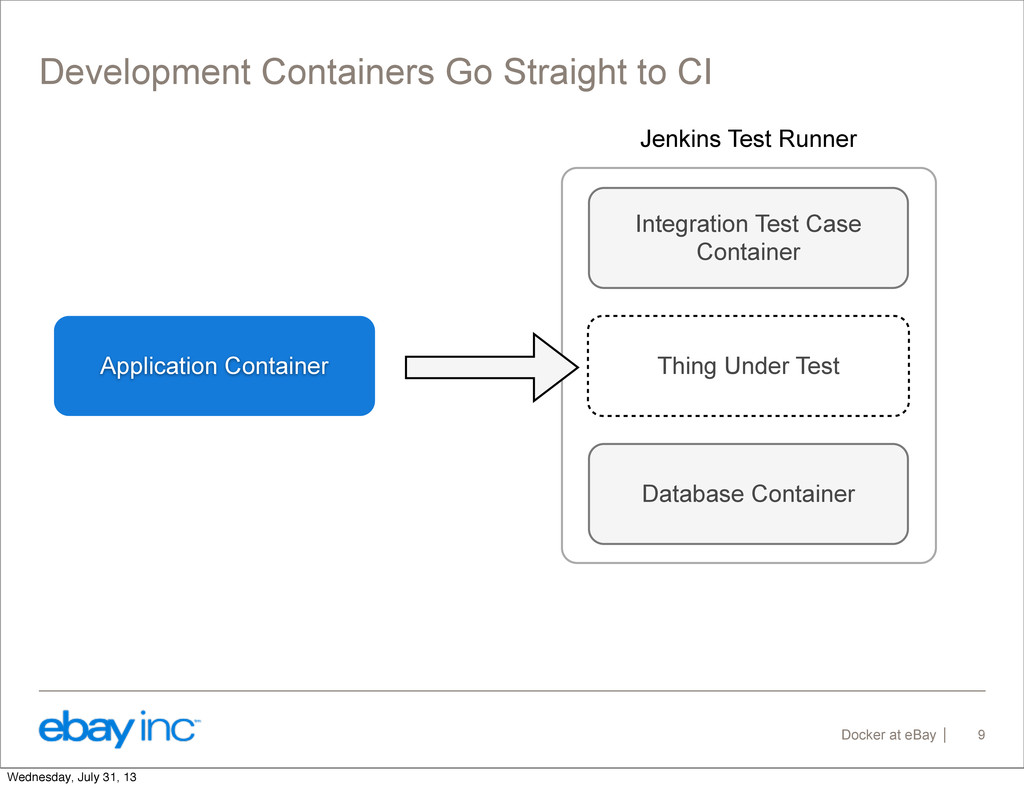 Docker at eBay Development Containers Go Straig...