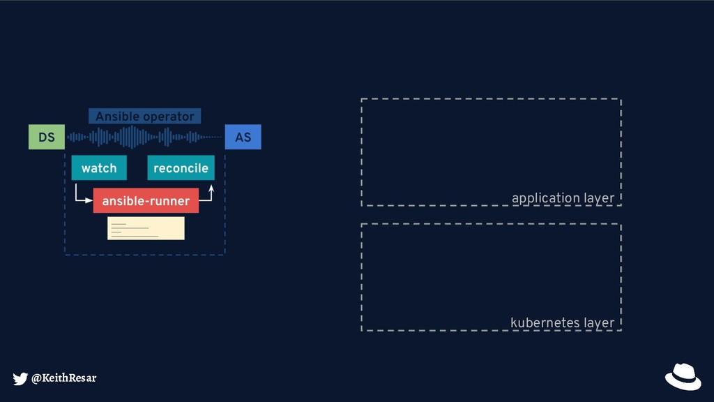 @KeithResar kubernetes layer application layer