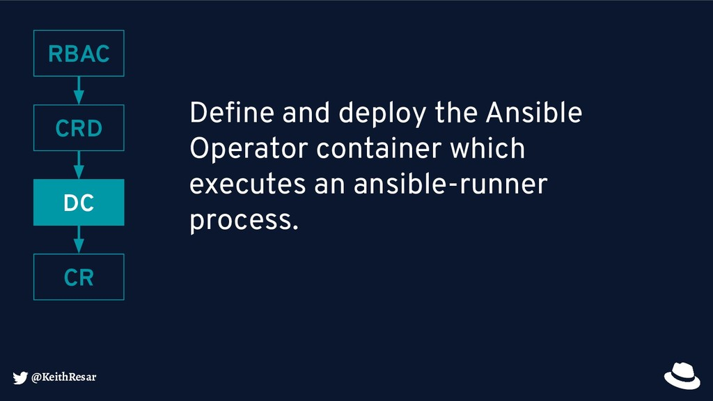 @KeithResar Define and deploy the Ansible Operat...