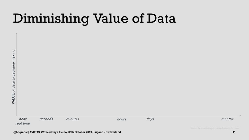 Diminishing Value of Data @hpgrahsl | #VDT19 #V...