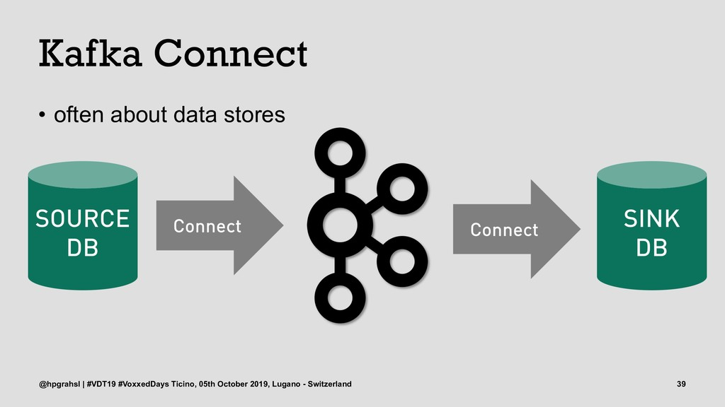 Kafka Connect • often about data stores @hpgrah...