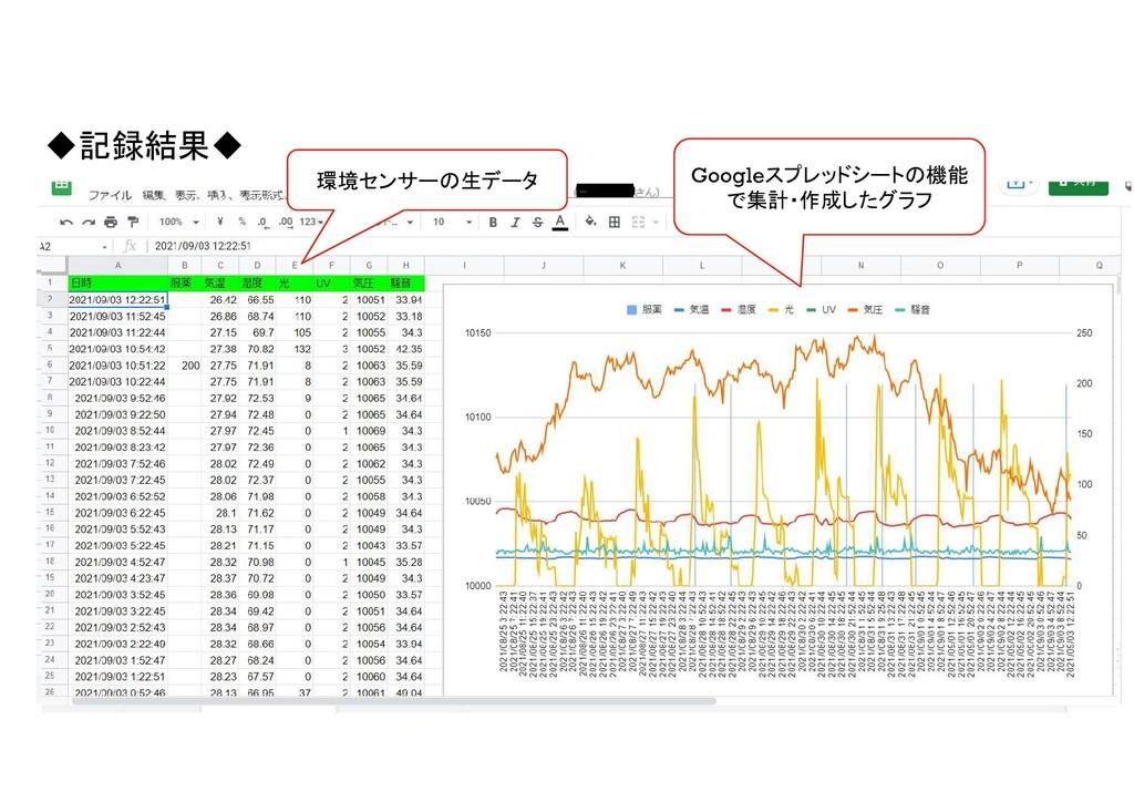 ◆記録結果◆ 環境センサーの生データ Googleスプレッドシートの機能 で集計・作成したグラフ