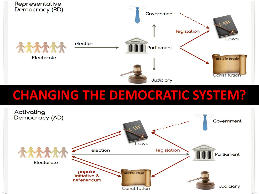 CHANGING THE DEMOCRATIC SYSTEM?