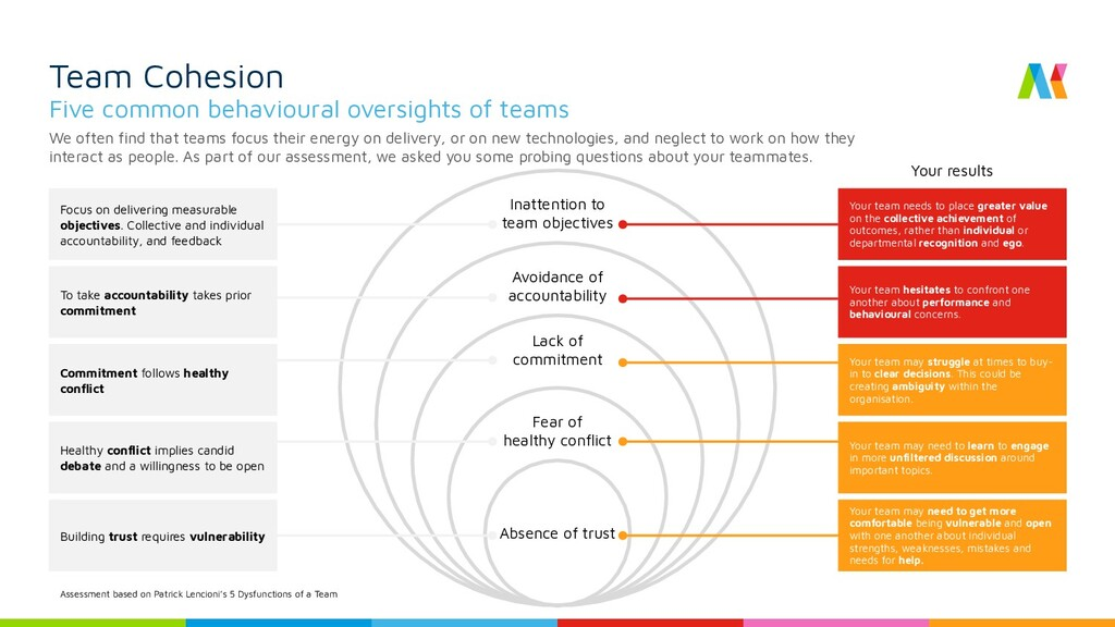 Inattention to team objectives Avoidance of acc...
